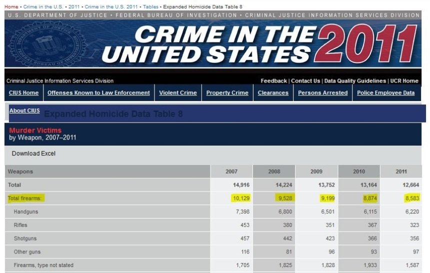FBI Murder Victims_2007-2011 Statistics_firearms Only